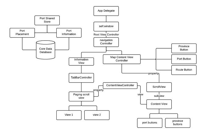 The selden map ipad app - Application architecture ipad ...